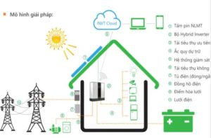 điện mặt trời có dự trữ hybrid